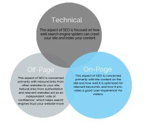 SEO Venn Diagram - Kobestarr Digital How to Perform the Ultimate Step by Step SEO Audit